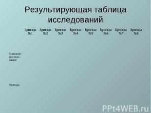 Результирующая таблица исследований