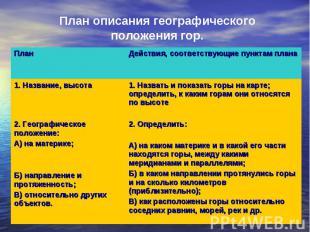 План описания географического положения гор.