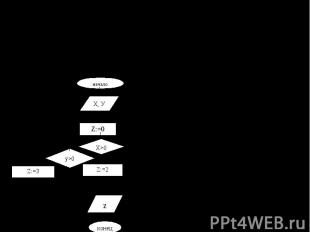 Какое значение получит переменная Z в результате выполнения следующего алгоритма