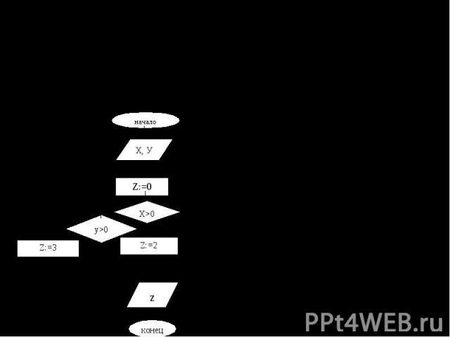Какое значение получит переменная Z в результате выполнения следующего алгоритма?