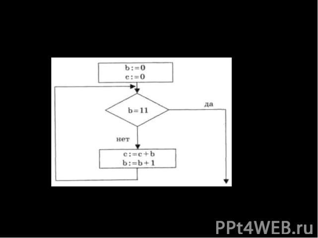 Определите значение переменной с после выполнения фрагмента алгоритма: