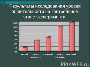 Результаты исследования уровня общительности на контрольном этапе эксперимента.