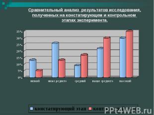 Сравнительный анализ результатов исследования, полученных на констатирующем и ко