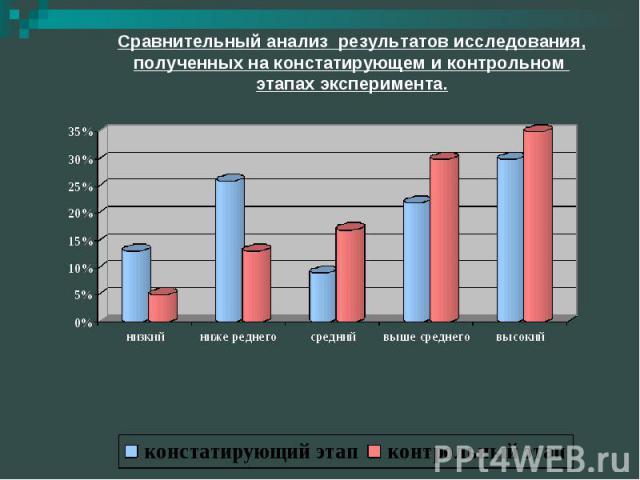 Сравнительный анализ результатов исследования, полученных на констатирующем и контрольном этапах эксперимента.