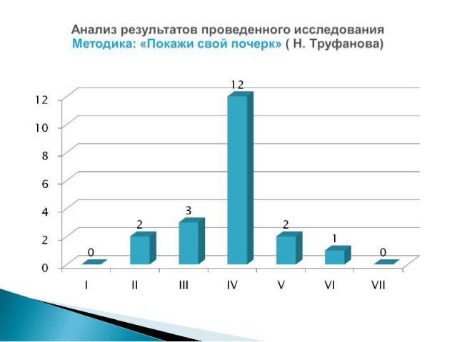 Анализ результатов проведенного исследования Методика: «Покажи свой почерк» ( Н. Труфанова)