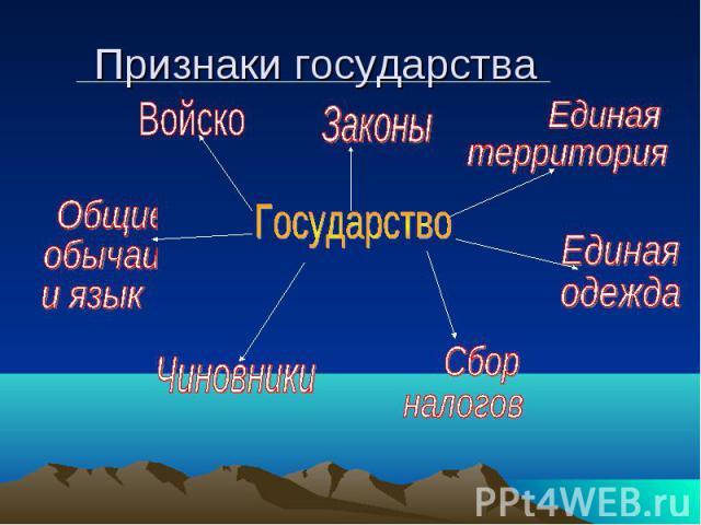 Признаки государства Государство