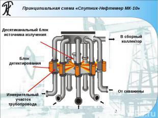 Принципиальная схема «Спутник-Нефтемер МК-10» Десятиканальный блок источника изл