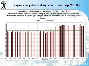 Скважина, оснащенная установкой ЭВНТ 25×1500 (ВВД) Изменение показаний «Спутник