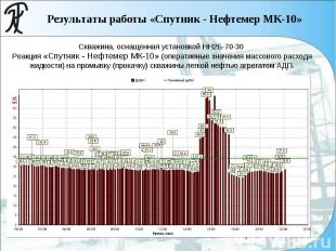 Скважина, оснащенная установкой НН2Б-70-30 Реакция «Спутник - Нефтемер МК-10» (о