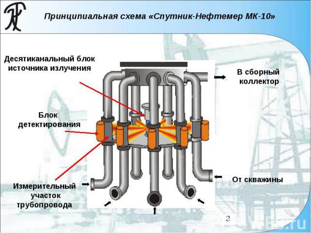 Принципиальная схема «Спутник-Нефтемер МК-10» Десятиканальный блок источника излучения Блок детектирования Измерительный участок трубопровода От скважины В сборный коллектор