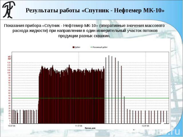 Результаты работы «Спутник - Нефтемер МК-10» Показания прибора «Спутник - Нефтемер МК-10» (оперативные значения массового расхода жидкости) при направлении в один измерительный участок потоков продукции разных скважин.