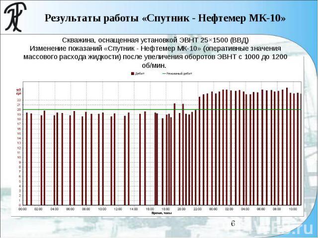 Скважина, оснащенная установкой ЭВНТ 25×1500 (ВВД) Изменение показаний «Спутник - Нефтемер МК-10» (оперативные значения массового расхода жидкости) после увеличения оборотов ЭВНТ с 1000 до 1200 об/мин.