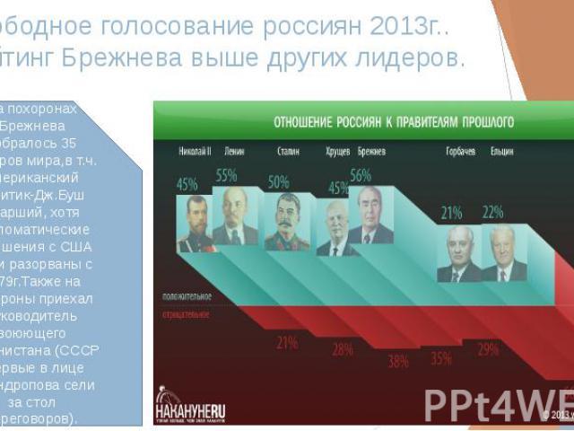 Свободное голосование россиян 2013г.. Рейтинг Брежнева выше других лидеров.