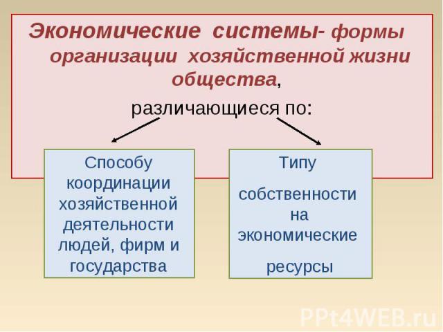 Экономические системы- формы организации хозяйственной жизни общества, Экономические системы- формы организации хозяйственной жизни общества, различающиеся по: