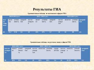 Результаты ГИА Сравнительная таблица по математике в форме ГИА Сравнительна табл