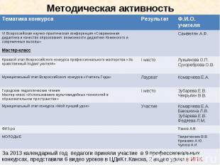 Методическая активность