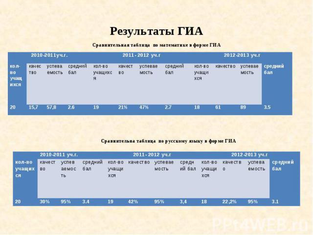 Результаты ГИА Сравнительная таблица по математике в форме ГИА Сравнительна таблица по русскому языку в форме ГИА