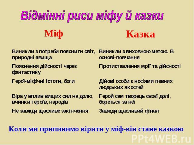Відмінні риси міфу й казки