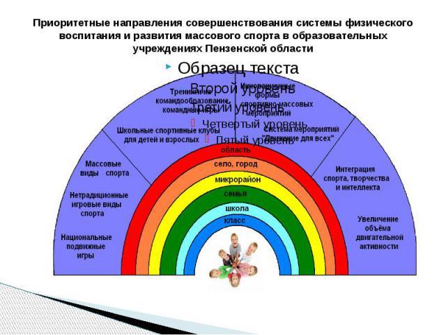 Приоритетные направления совершенствования системы физического воспитания и развития массового спорта в образовательных учреждениях Пензенской области