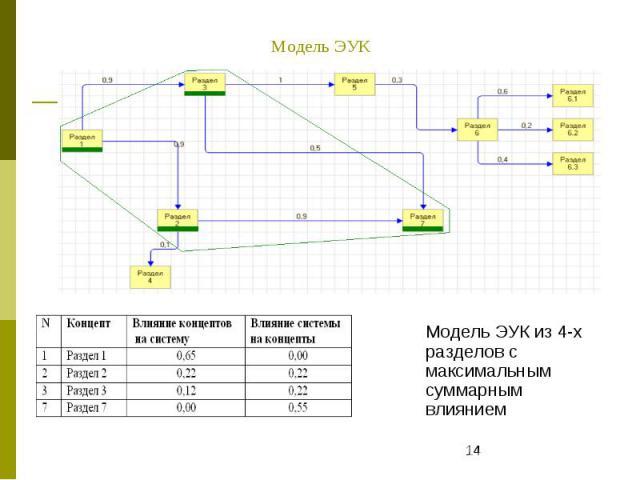 Модель ЭУК Модель ЭУК из 4-х разделов с максимальным суммарным влиянием
