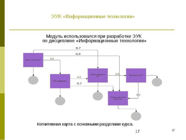 Модуль использовался при разработке ЭУК по дисциплине «Информационные технологии» Модуль использовался при разработке ЭУК по дисциплине «Информационные технологии»