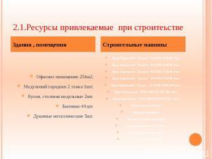 2.1.Ресурсы привлекаемые при строитеьстве Офисное помещение-256м2; Модульный гор