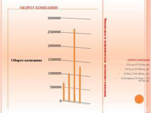 Финансовое и экономическое положение компании ОБОРОТ КОМПАНИИ 2011год: 675 378ты