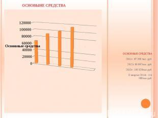 ОСНОВНЫЕ СРЕДСТВА 2011г.: 67 269 тыс. руб. 2012г.:90 667тыс. руб. 2013г.: 100 32