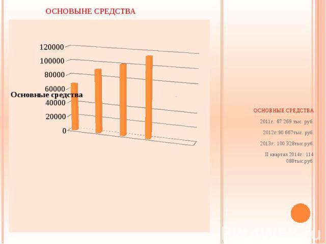 ОСНОВНЫЕ СРЕДСТВА 2011г.: 67 269 тыс. руб. 2012г.:90 667тыс. руб. 2013г.: 100 328тыс.руб. II квартал 2014г.: 114 088тыс.руб.