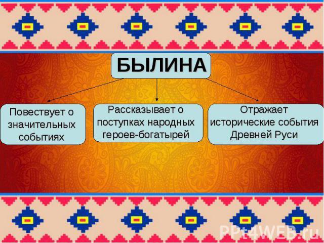 БЫЛИНА Повествует о значительных событиях Рассказывает о поступках народных героев-богатырей Отражает исторические события Древней Руси