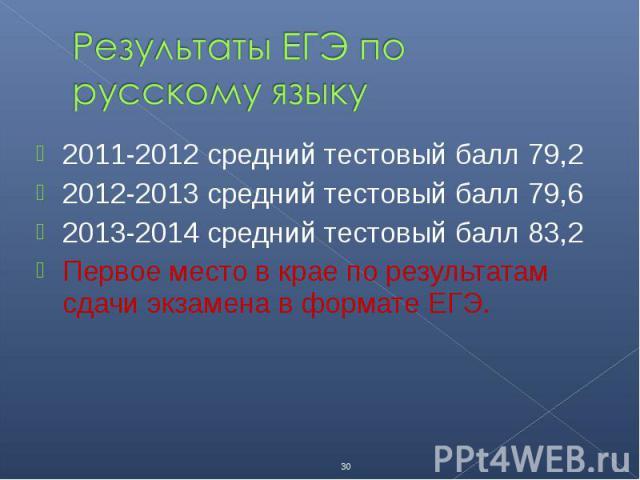 2011-2012 средний тестовый балл 79,2 2011-2012 средний тестовый балл 79,2 2012-2013 средний тестовый балл 79,6 2013-2014 средний тестовый балл 83,2 Первое место в крае по результатам сдачи экзамена в формате ЕГЭ.