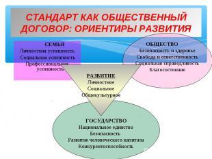СЕМЬЯ СЕМЬЯ Личностная успешность Социальная успешность Профессиональная успешно