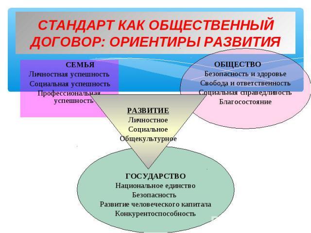 СЕМЬЯ СЕМЬЯ Личностная успешность Социальная успешность Профессиональная успешность