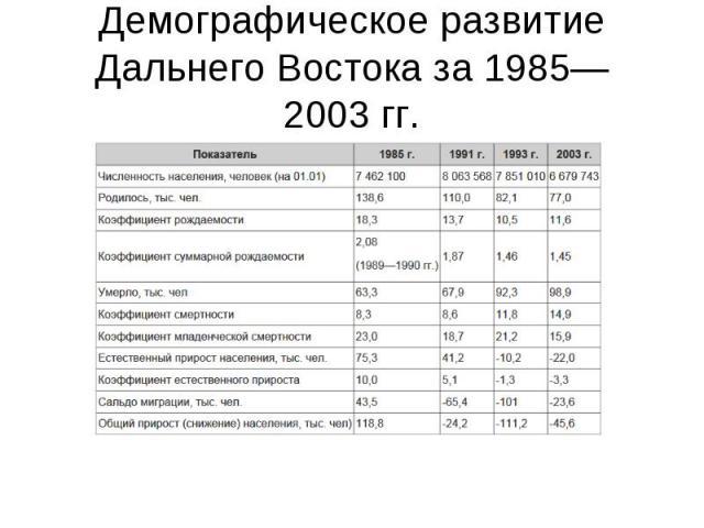 Демографическое развитие Дальнего Востока за 1985—2003гг.