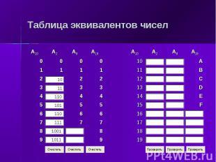 Таблица эквивалентов чисел