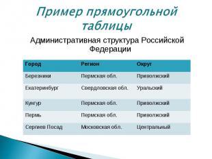 Административная структура Российской Федерации Административная структура Росси