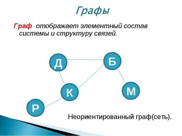 Граф отображает элементный состав системы и структуру связей. Граф отображает элементный состав системы и структуру связей. Неориентированный граф(сеть).