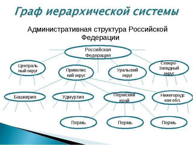 Административная структура Российской Федерации Административная структура Российской Федерации