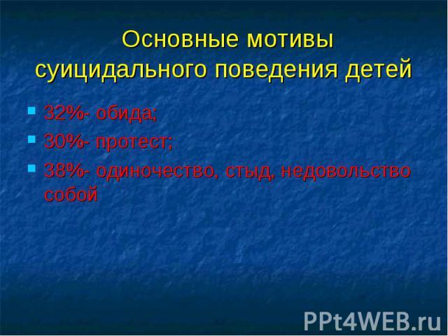32%- обида; 32%- обида; 30%- протест; 38%- одиночество, стыд, недовольство собой