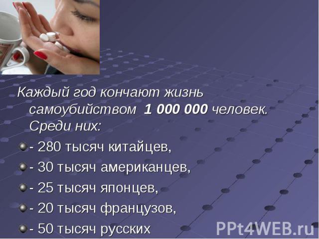 Каждый год кончают жизнь самоубийством 1 000 000 человек. Среди них: Каждый год кончают жизнь самоубийством 1 000 000 человек. Среди них: - 280 тысяч китайцев, - 30 тысяч американцев, - 25 тысяч японцев, - 20 тысяч французов, - 50 тысяч русских