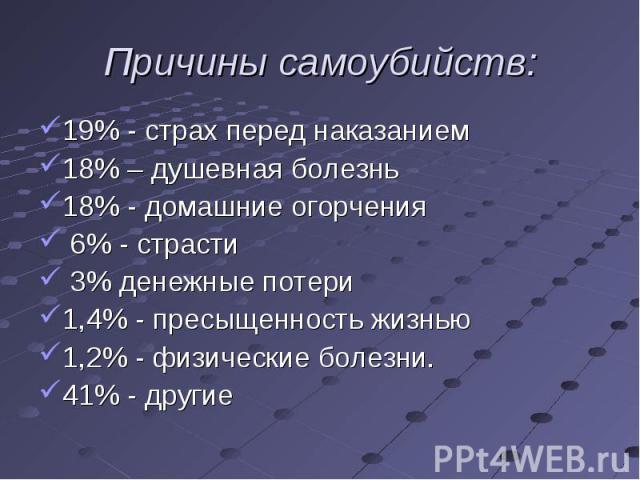 19% - страх перед наказанием 19% - страх перед наказанием 18% – душевная болезнь 18% - домашние огорчения 6% - страсти 3% денежные потери 1,4% - пресыщенность жизнью 1,2% - физические болезни. 41% - другие