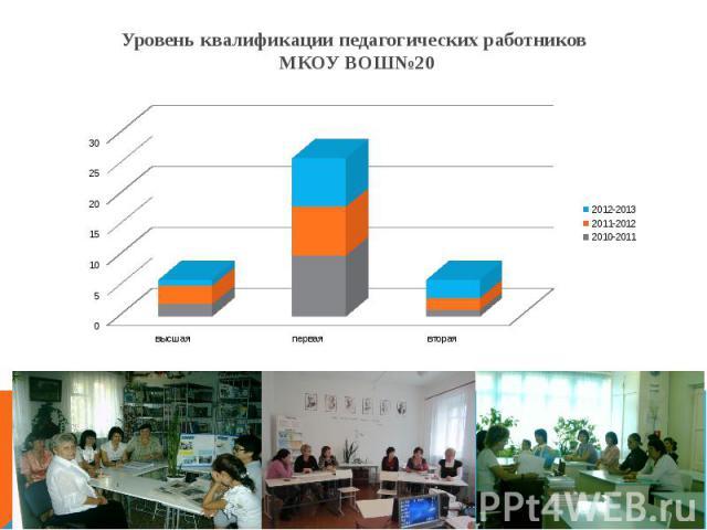 Уровень квалификации педагогических работников МКОУ ВОШ№20