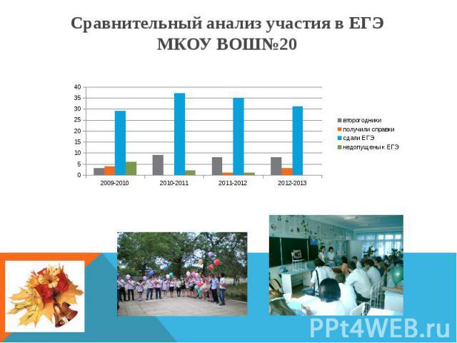 Сравнительный анализ участия в ЕГЭ МКОУ ВОШ№20