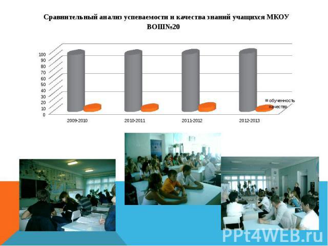 Сравнительный анализ успеваемости и качества знаний учащихся МКОУ ВОШ№20