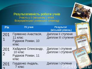 Результативність роботи учнів Участь у ІІ (міському ) етапі Всеукраїнської учнів