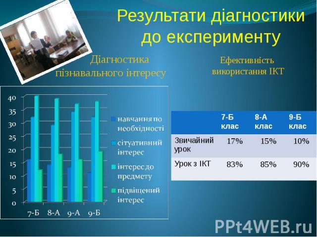 Результати діагностики до експерименту Діагностика пізнавального інтересу