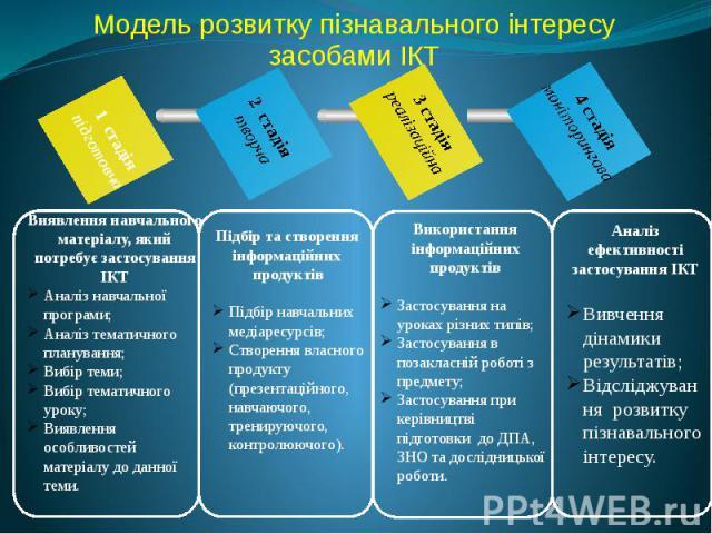 Модель розвитку пізнавального інтересу засобами ІКТ