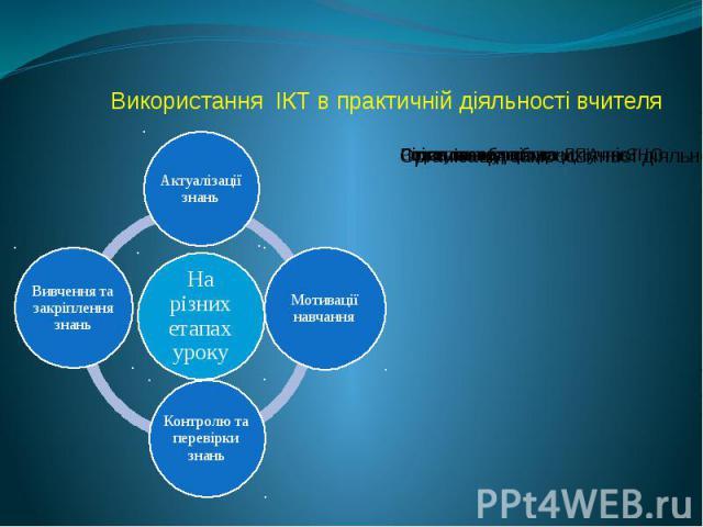 Використання ІКТ в практичній діяльності вчителя