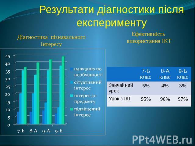 Результати діагностики після експерименту Діагностика пізнавального інтересу