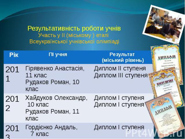 Результативність роботи учнів Участь у ІІ (міському ) етапі Всеукраїнської учнівської олімпіаді